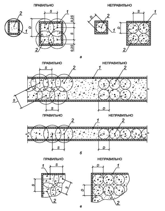 Остывание бетонной смеси при транспортировке резать бетон