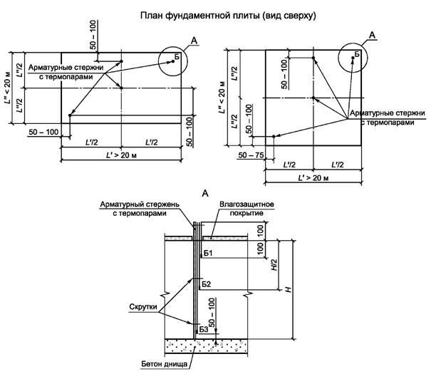 Сп высота свободного сбрасывания бетонной смеси яхрома бетон