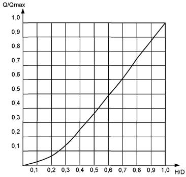 Ми 2220 96 расход сточной жидкости в безнапорных трубопроводах методика выполнения измерений в