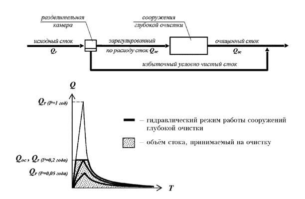 Башкортостан измерение расхода сточных вод в безнапорных трубопроводах