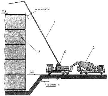 Требования по бетонной смеси для бетононасоса сириус бетон