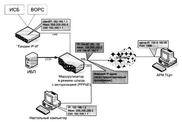 фиксированного IP-адреса и