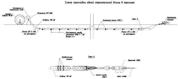 Рис. 4 Протяжка кабеля