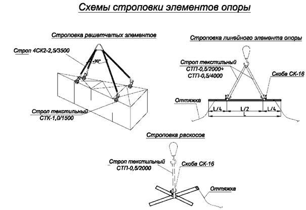 Схемы строповки демонтируемых