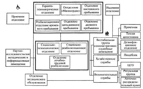 Функциональные связи групп