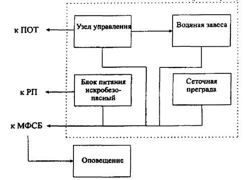Блок-схема подключения АВЗ
