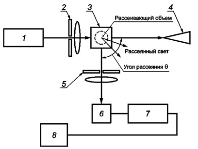 1 - источник электромагнитного
