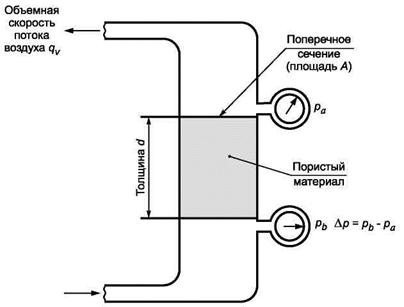 Рисунок 1 - Схема определения