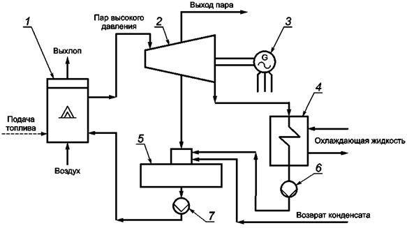 1 - традиционный парогенератор