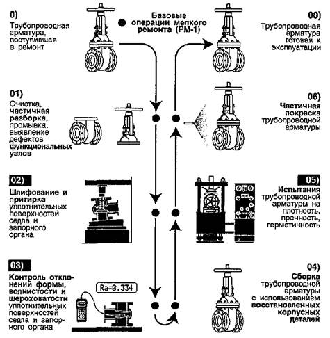 Технологический процесс притирки арматуры