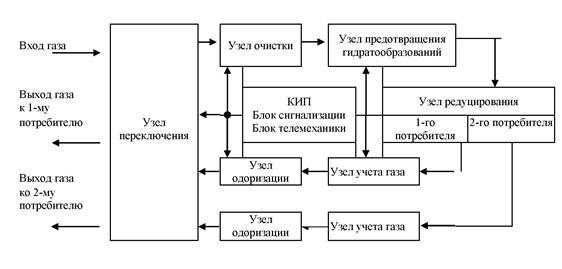 Структурная схема ГРС с одним