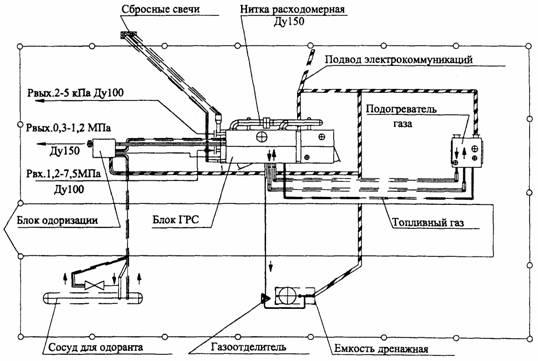 Схема размещения блоков
