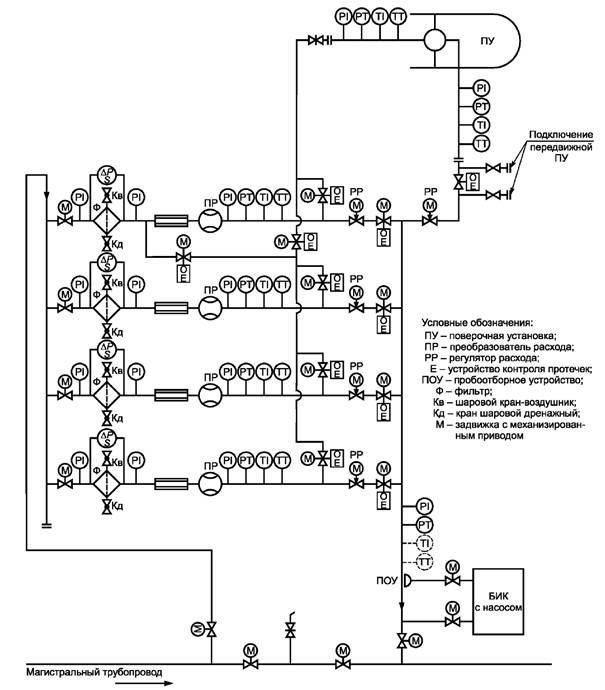 Технологические схемы системы