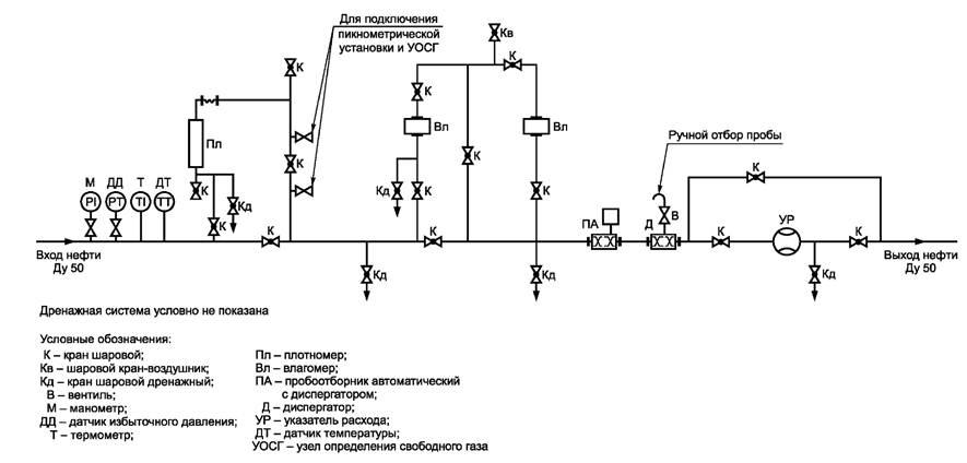 Рисунок Е.1 - Схема БИК для