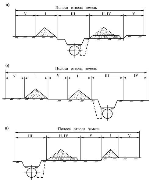Характеристика полосы отвода газопровода