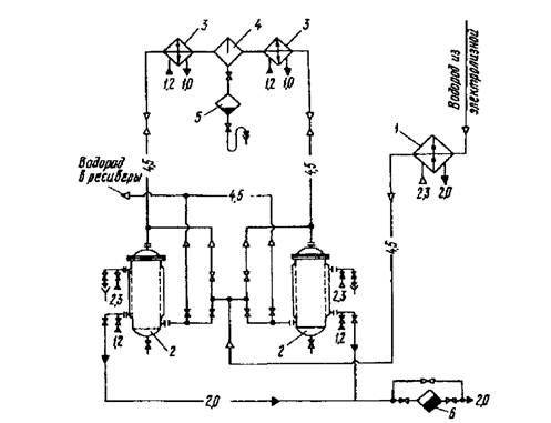Электролизные установки