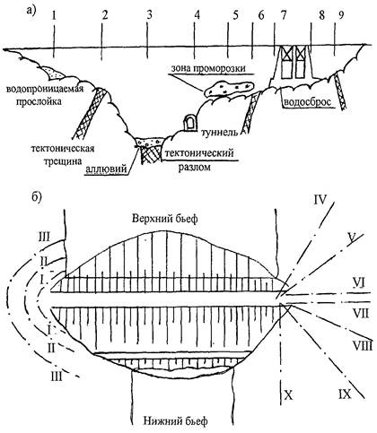 Проверка напорных пьезометров