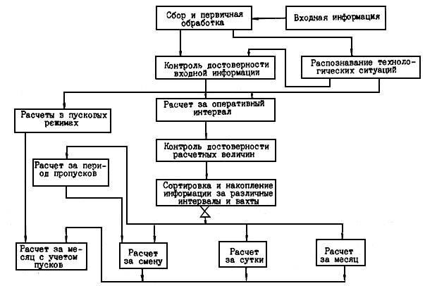 Структурная схема расчета ТЭП