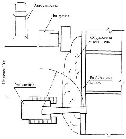 Рисунок 11 - Схема организации