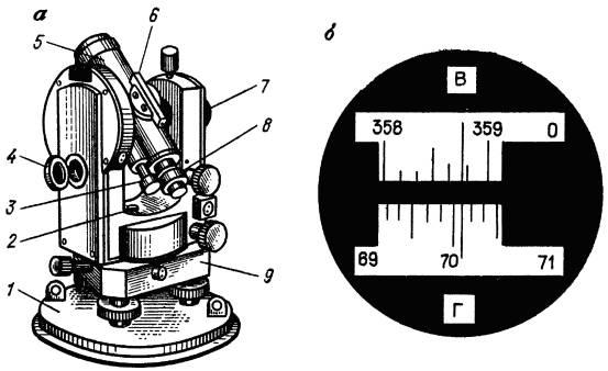 Теодолит Т30 (а) и поле зрения