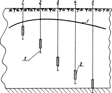 Куст скважин-пьезометров на