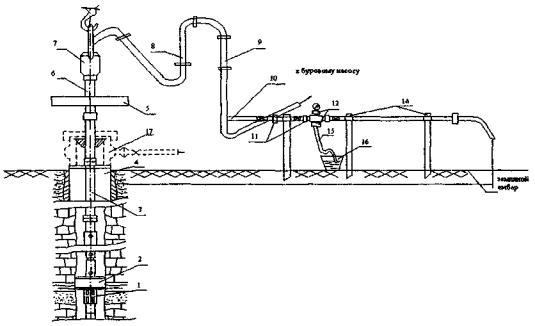 Схема обвязки устья скважины