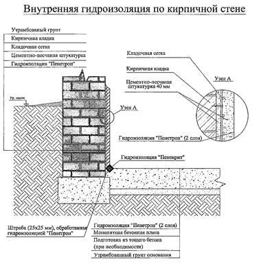 Гидроизоляция кирпичной стены своими руками