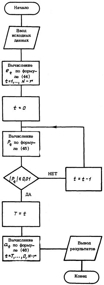 Блок-схема вычисления