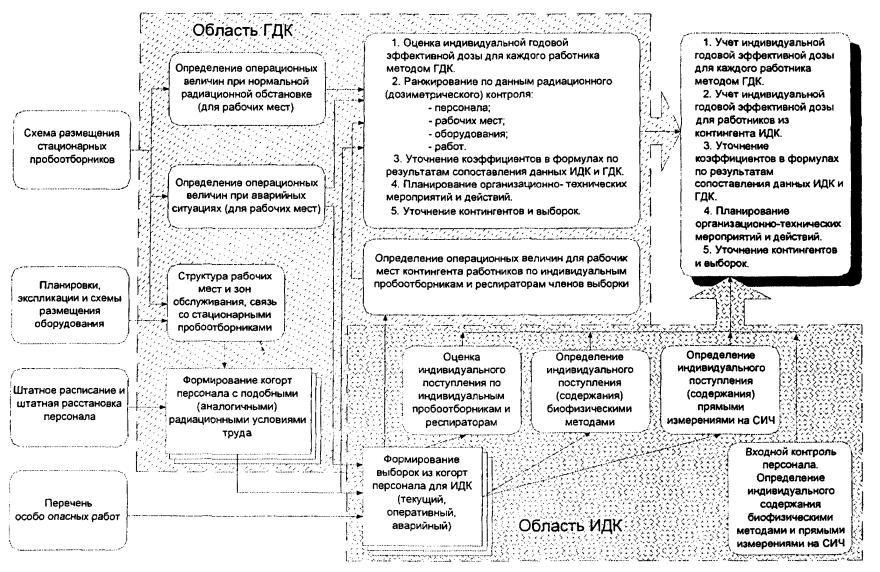 Обобщенная схема обеспечения