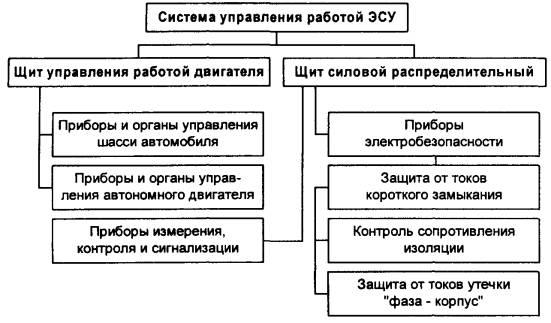 требования к щитам управления