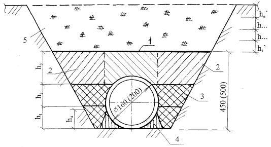 2.20 Схема уплотнения грунта