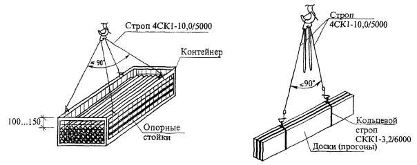 Рисунок 6 - Схемы строповки