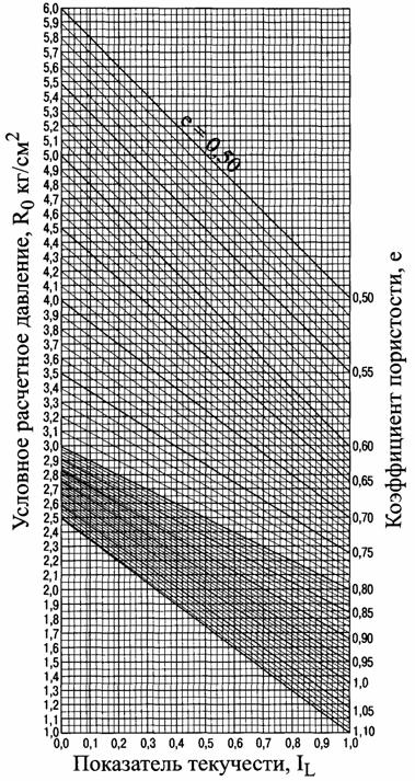 Геологический индекс водоносного горизонта