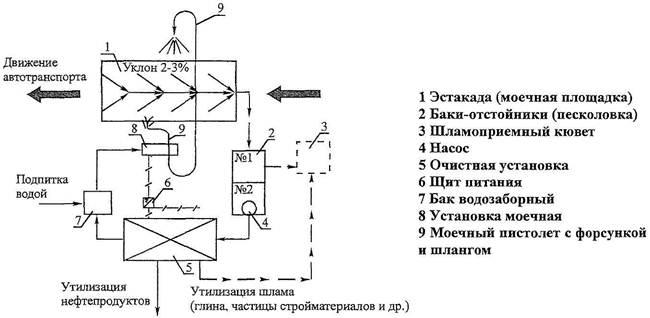 схема мойки колес
