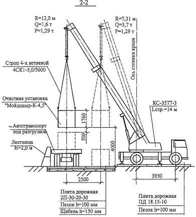 Схема разгрузки установки