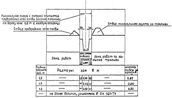 Схема строительной полосы при