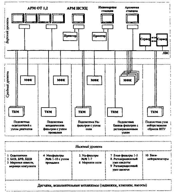 Пример структурной схемы АСУ