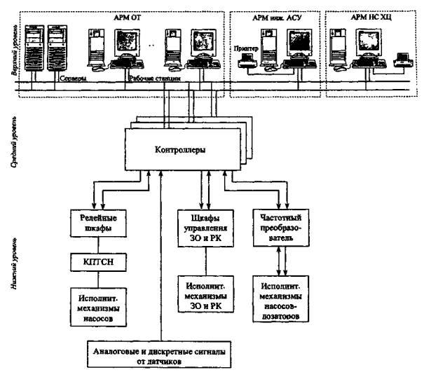 структурная схема АСУ ТП