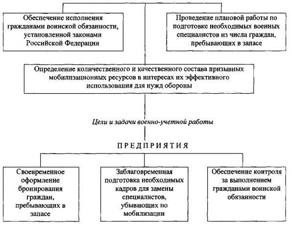 Доклад о мобилизационной подготовке образец 7629