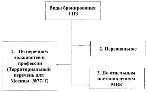 задачи мобилизационного планирования в период проведения общего текущего уточнения реферат