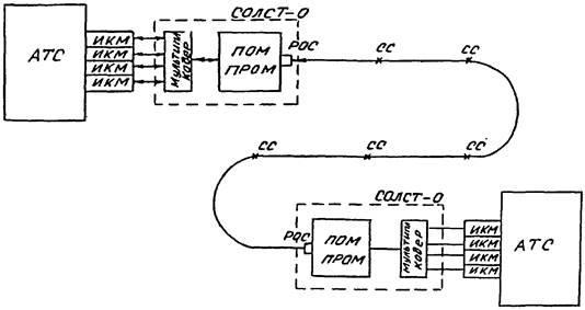 Блок-схема межстанционной