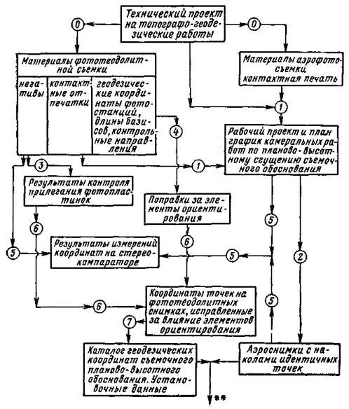 ГКИНП 36 Инструкция по
