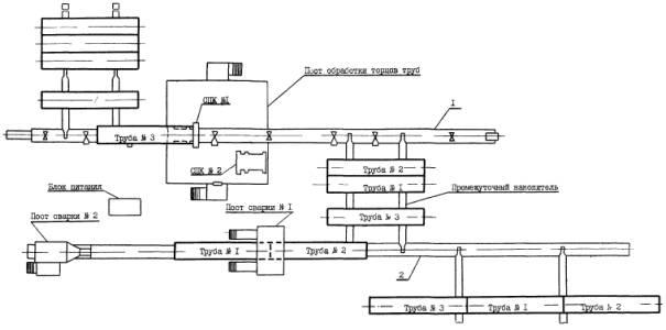 Схема производства работ по