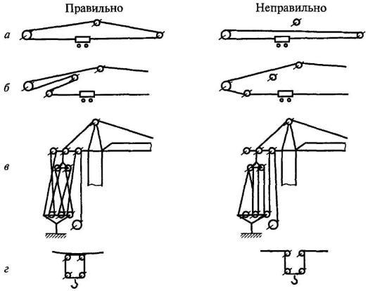 а - схемы запасовки грузовых