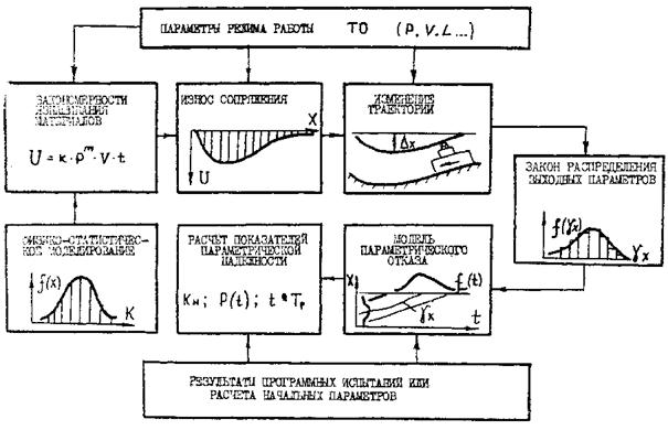 на какой модели базируется собственно поток работ испытание