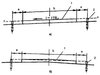 Схема установки нивелировочных