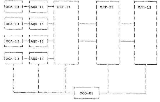 ОСА-13 - комплект согласующего