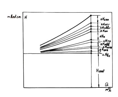 циркуляционной воды при схеме
