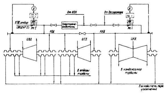 схему регенерации турбины.