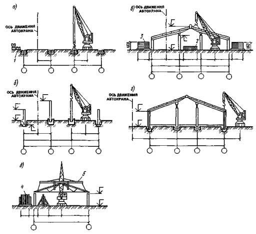 работе строительных машин;